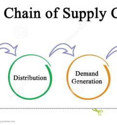 diagram of value chain of supply chain [ 1300 x 670 Pixel ]