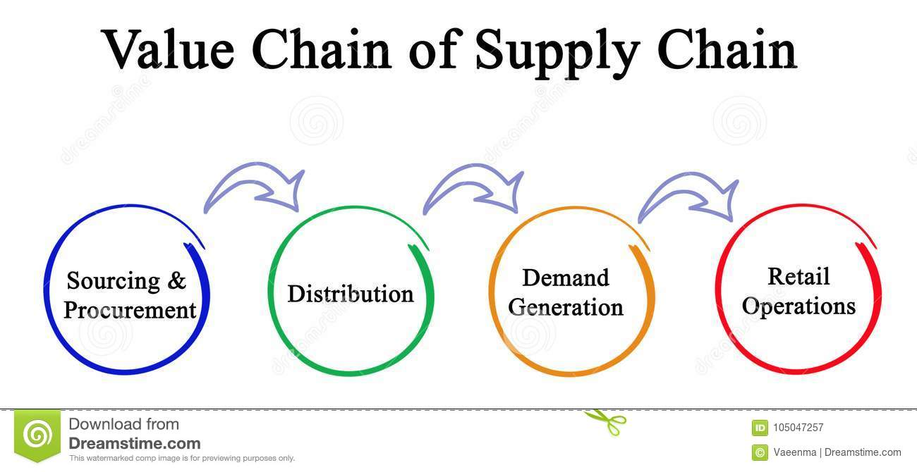 hight resolution of diagram of value chain of supply chain