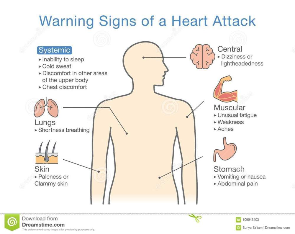 medium resolution of disease body diagram wiring diagram data val diagram about warning signs of a heart attack stock