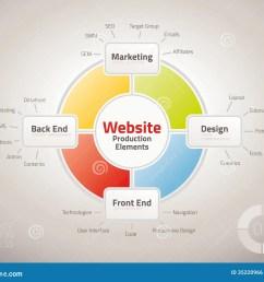 diagram of website production process elements [ 1300 x 1093 Pixel ]