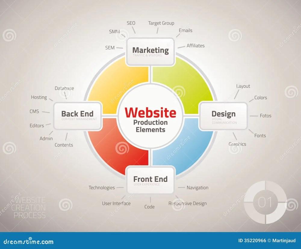 medium resolution of diagram of website production process elements