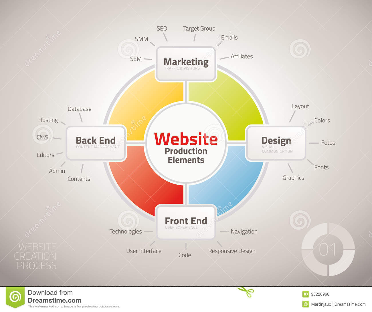 hight resolution of diagram of website production process elements