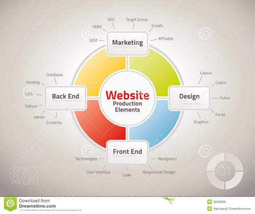 small resolution of diagram of website production process elements