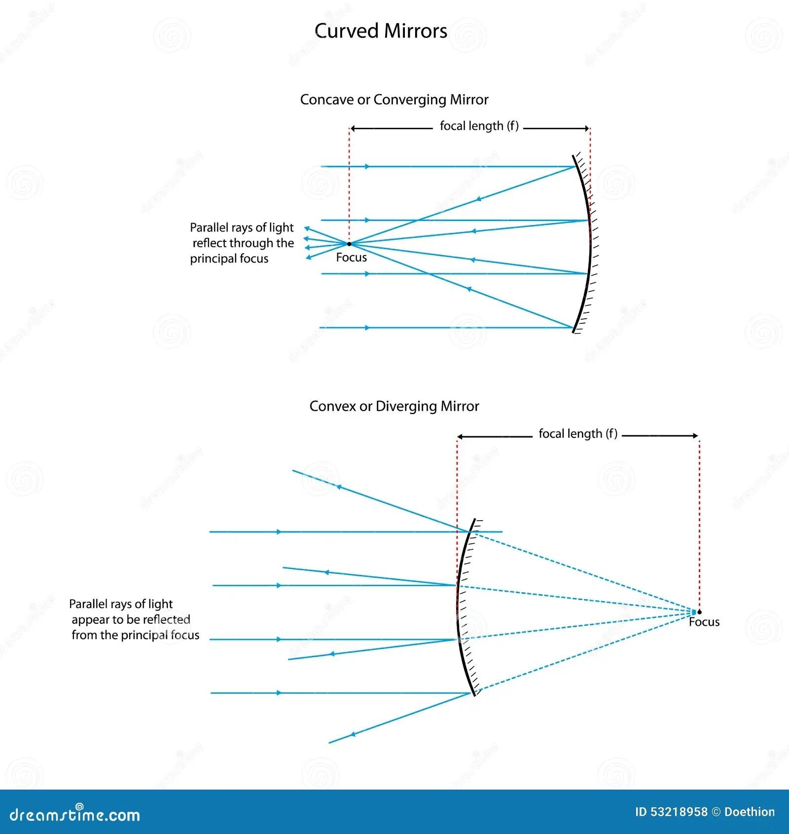 Diagrama De Ray Para Los Espejos Curvados Stock De