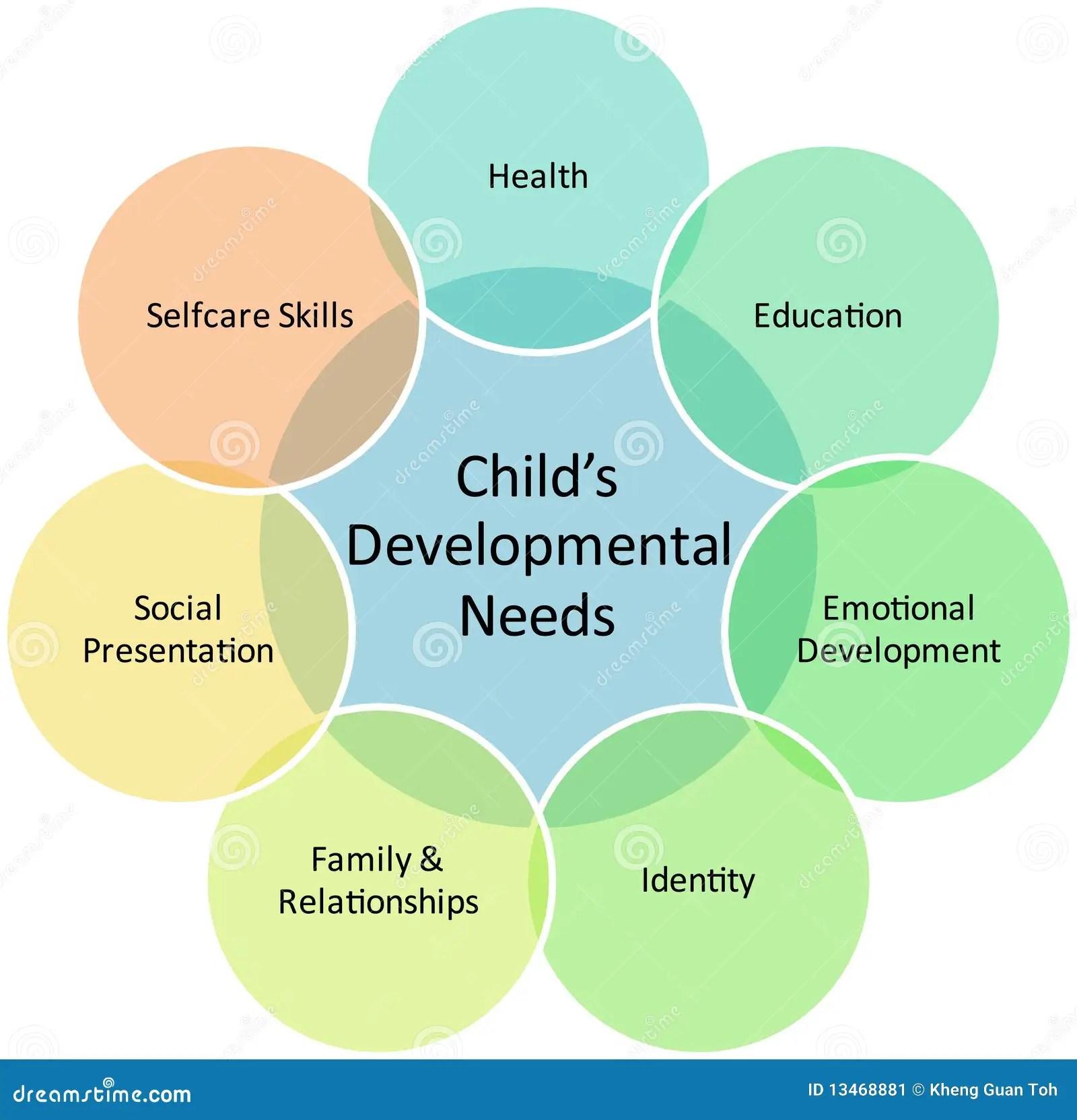 Diagrama Del Asunto Del Desarrollo De Nino