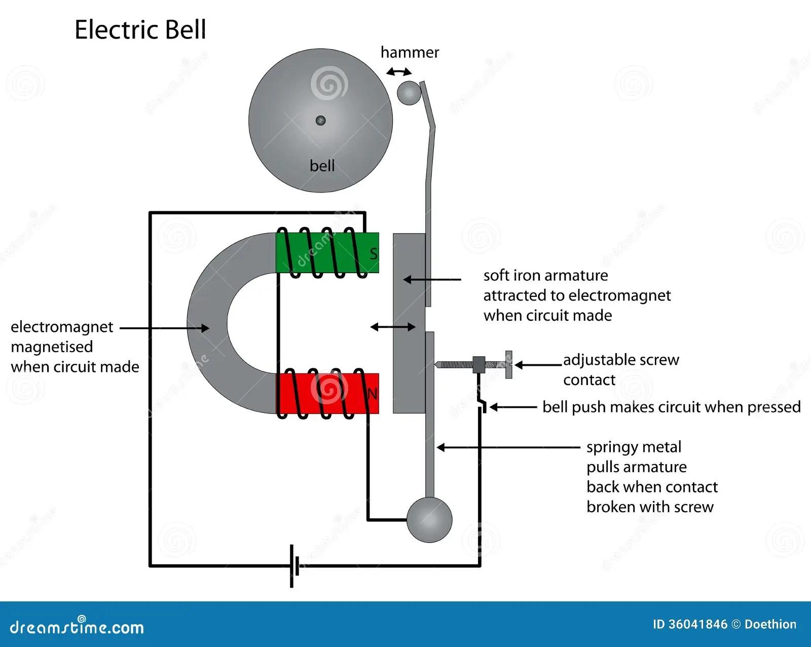 Diagramm Der Elektrischen Klingel Das