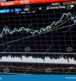 diagramme financier hebdomadaire d analyse technique [ 1300 x 957 Pixel ]