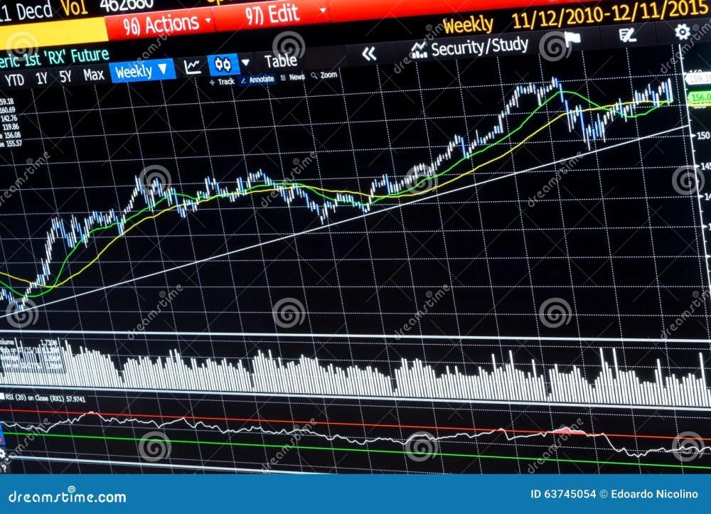 medium resolution of diagramme financier hebdomadaire d analyse technique
