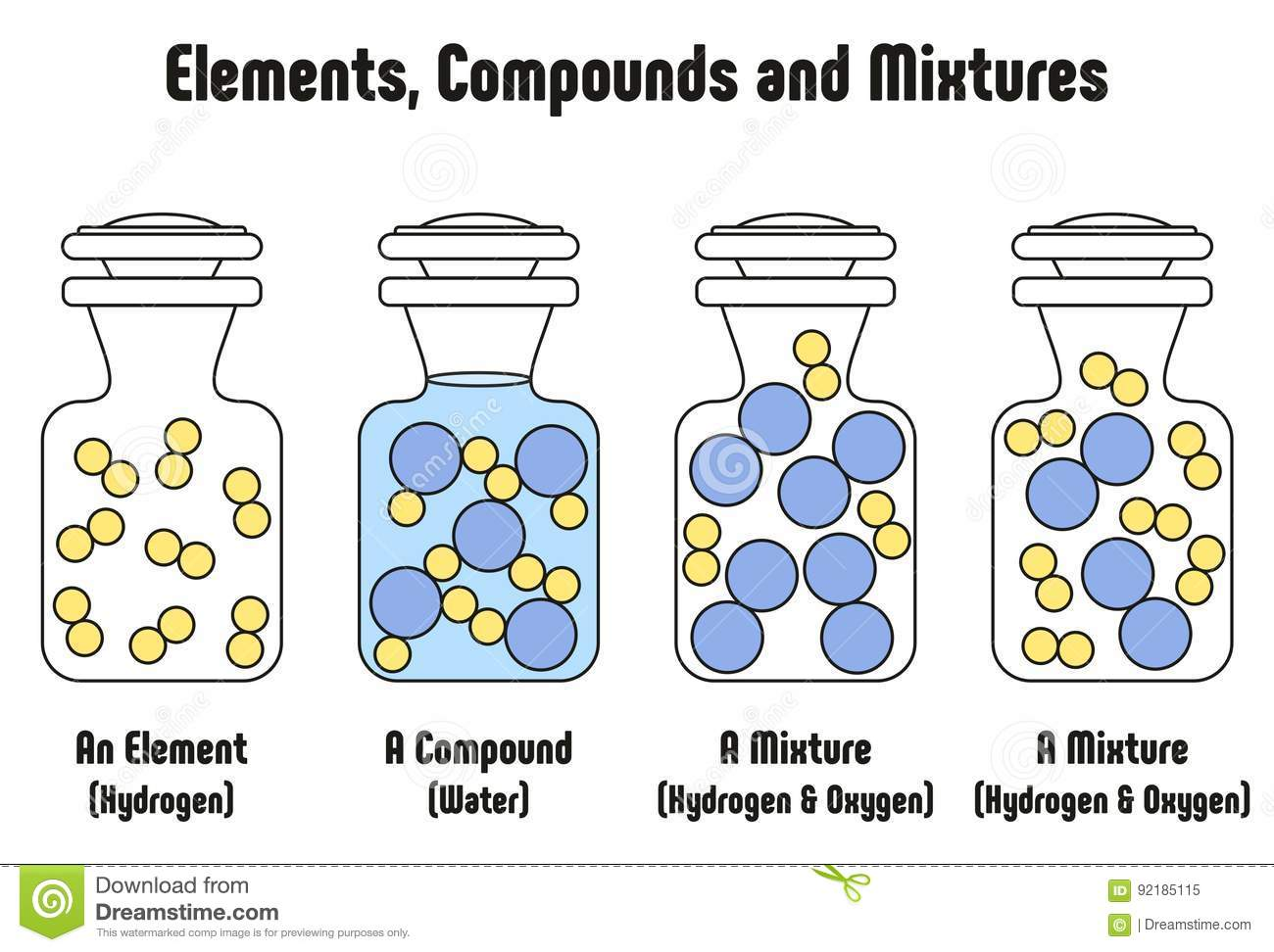 Different Between Elements Compounds And Mixtures With