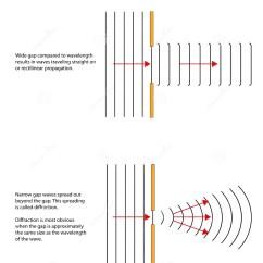 Light Wave Diffraction Diagram Kids Skeletal System Patterns Of Waves Through Different Sized Gaps