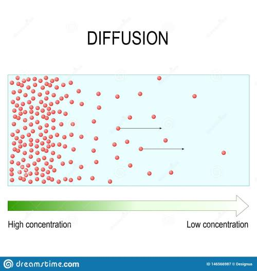 small resolution of diffusion is movement of molecules and atoms from a region of higher concentration to a region of lower concentration vector diagram for educational