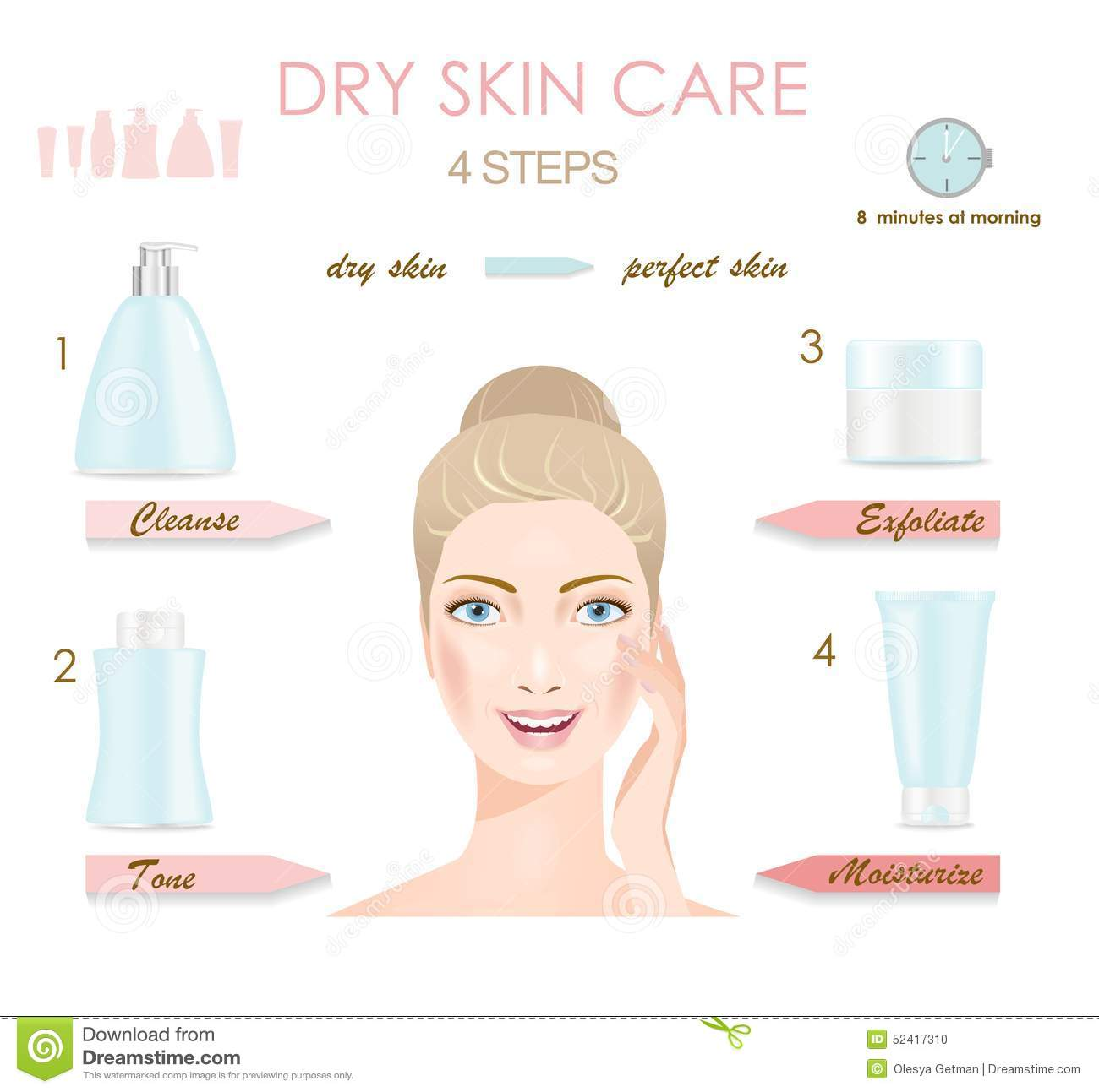 Dry Skin Care Infographic Stock Vector Illustration Of