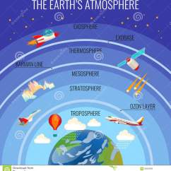 Earth S Atmosphere Layers Diagram Pollak Fuel Tank Selector Valve Wiring The Structure With Clouds And Various