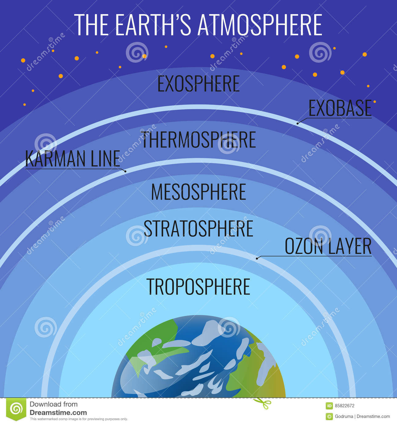 The Earth Atmosphere Structure Names On Circles Above Our
