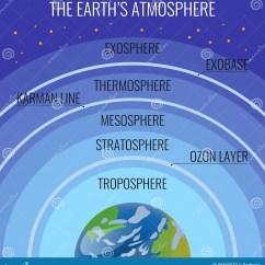 Earth S Atmosphere Layers Diagram Honda Obd0 To Obd1 Wiring Of Exosphere Hydrosphere Elsavadorla