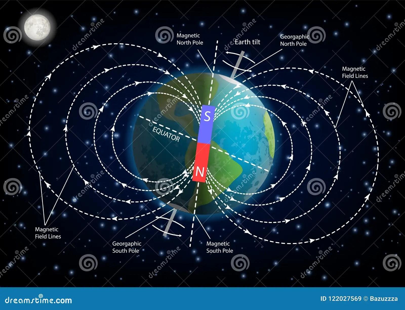Earth Magnetic Field Diagram Vector Illustration Stock