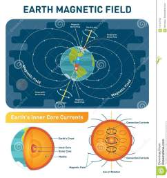 earth magnetic field scientific vector illustration diagram south north poles and rotation axis earth cross section layers  [ 1243 x 1300 Pixel ]