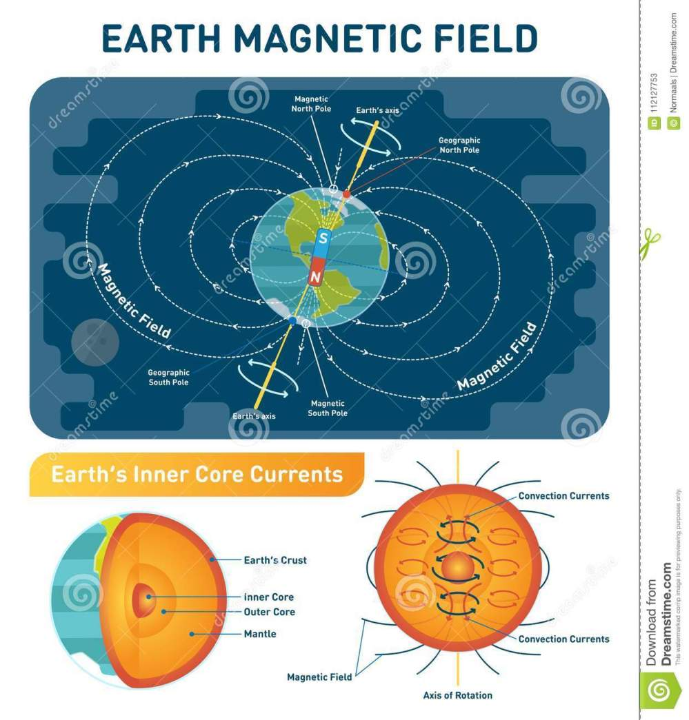 medium resolution of earth magnetic field scientific vector illustration diagram south north poles and rotation axis earth cross section layers