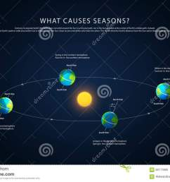 earth rotation sun stock illustrations 437 earth rotation sun stock illustrations vectors clipart dreamstime [ 1300 x 936 Pixel ]