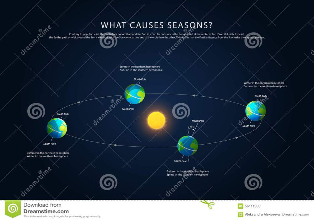 medium resolution of earth rotation sun stock illustrations 437 earth rotation sun stock illustrations vectors clipart dreamstime