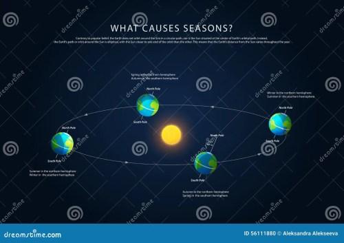 small resolution of earth rotation sun stock illustrations 437 earth rotation sun stock illustrations vectors clipart dreamstime