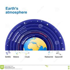 Earth S Atmosphere Layers Diagram Entity Relationship Tutorial Exosphere Cartoons Illustrations And Vector Stock Images