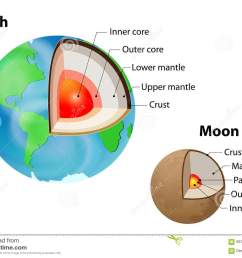 earth and moon internal structure on white crust upper mantle lower mantle outer core and inner core layered earth [ 1300 x 1000 Pixel ]