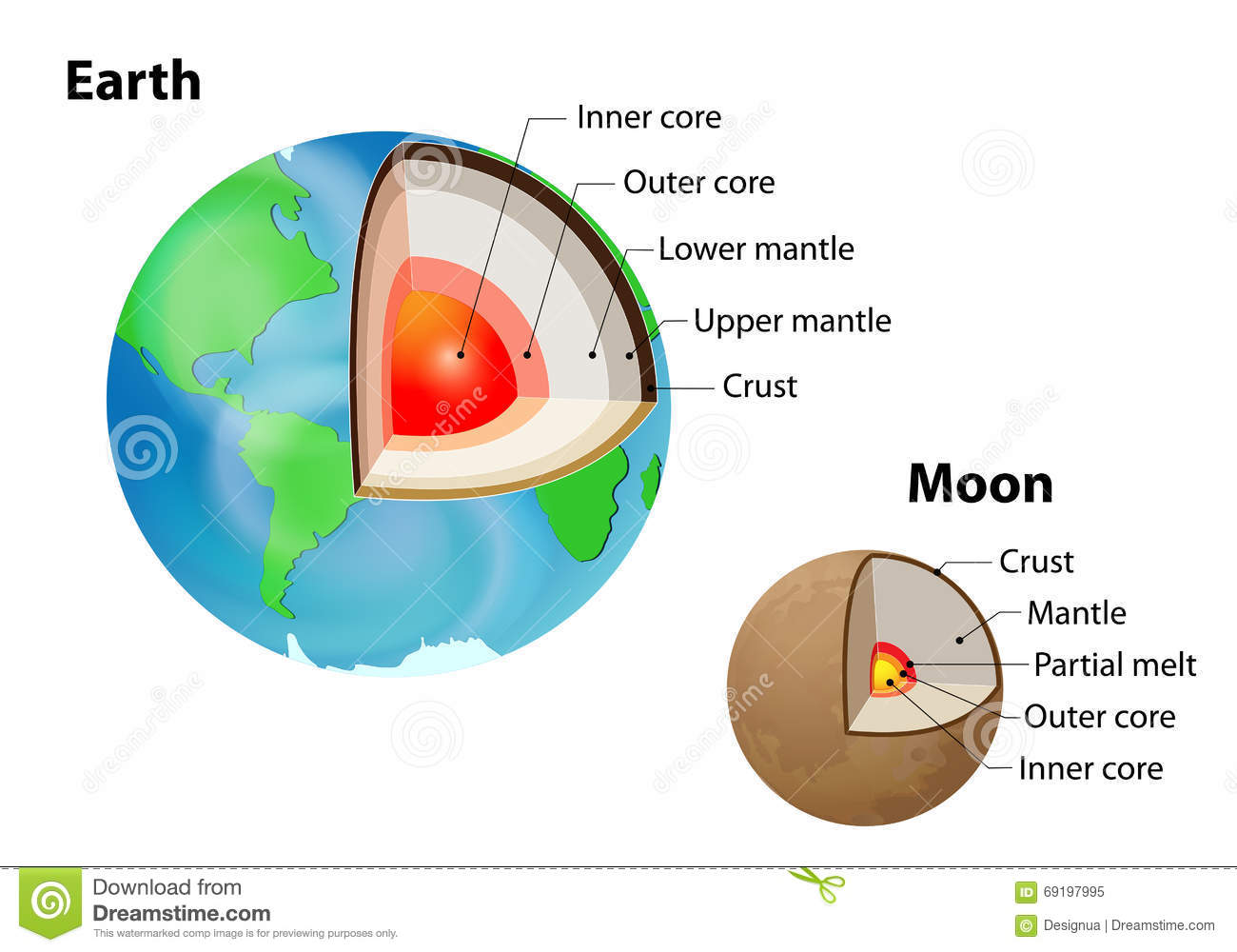 hight resolution of earth and moon internal structure on white crust upper mantle lower mantle outer core and inner core layered earth