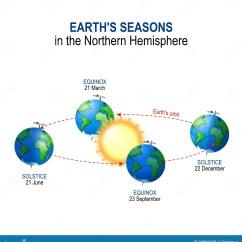 Earth Tilt And Seasons Diagram Nissan 2 5 Engine Earths In The Northern Hemisphere Stock Vector