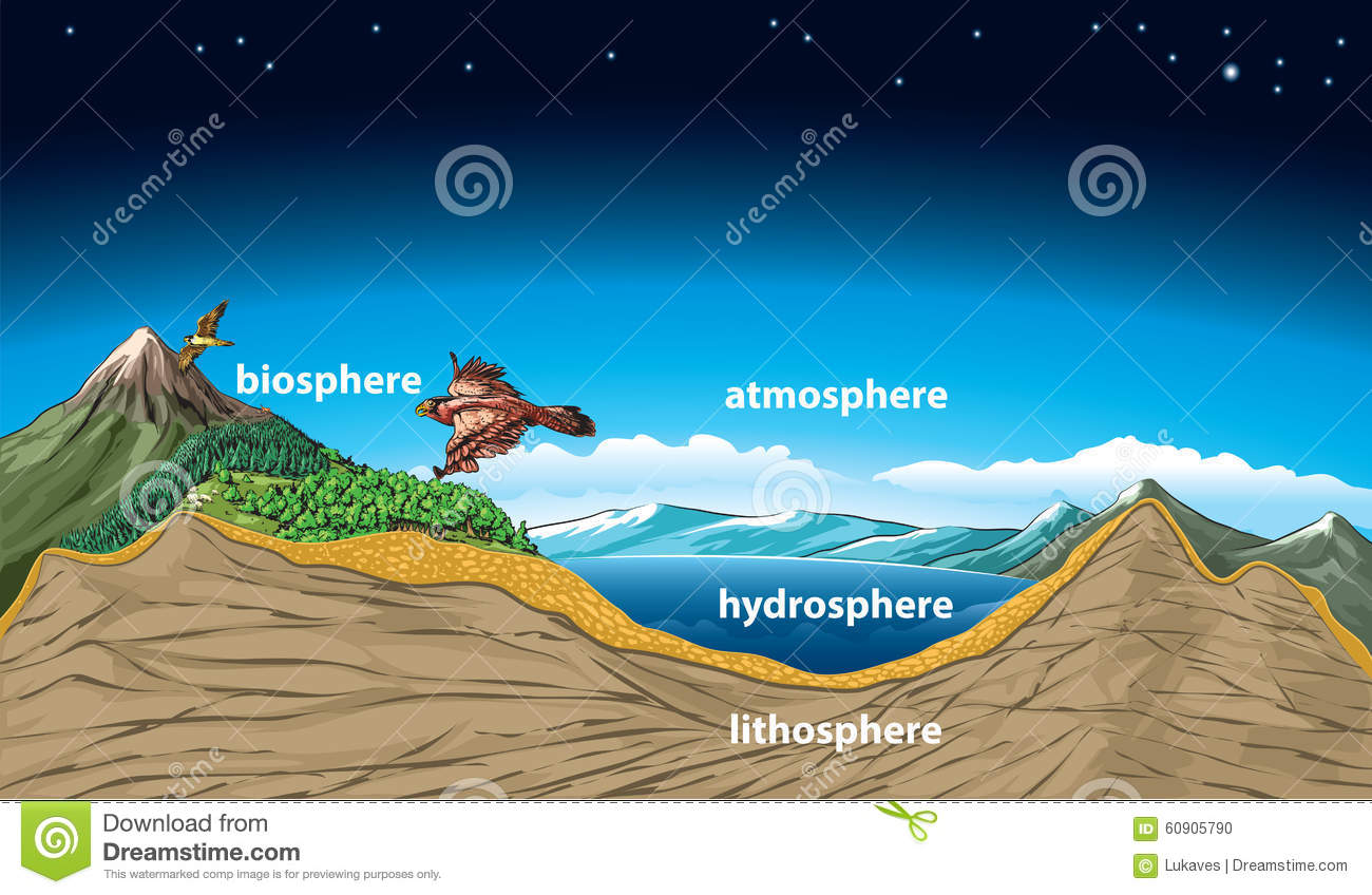 hydrosphere lithosphere atmosphere diagram 2007 dodge ram ignition switch wiring cartoons illustrations and vector stock images