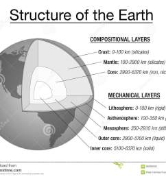 earth structure explanation chart [ 1300 x 1051 Pixel ]