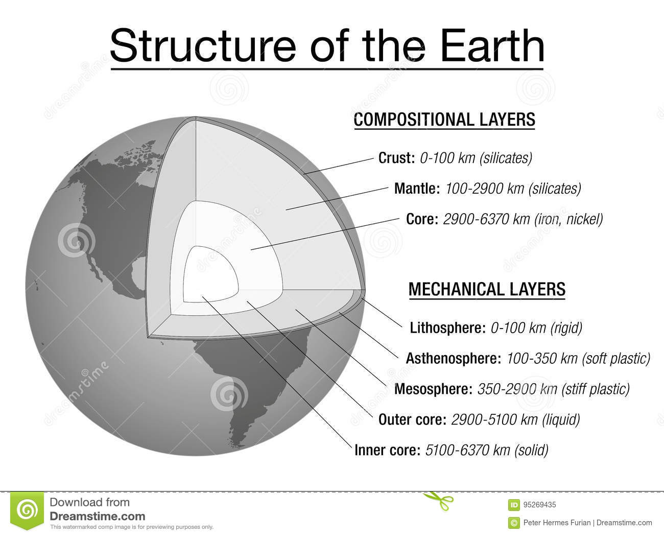 hight resolution of earth structure explanation chart