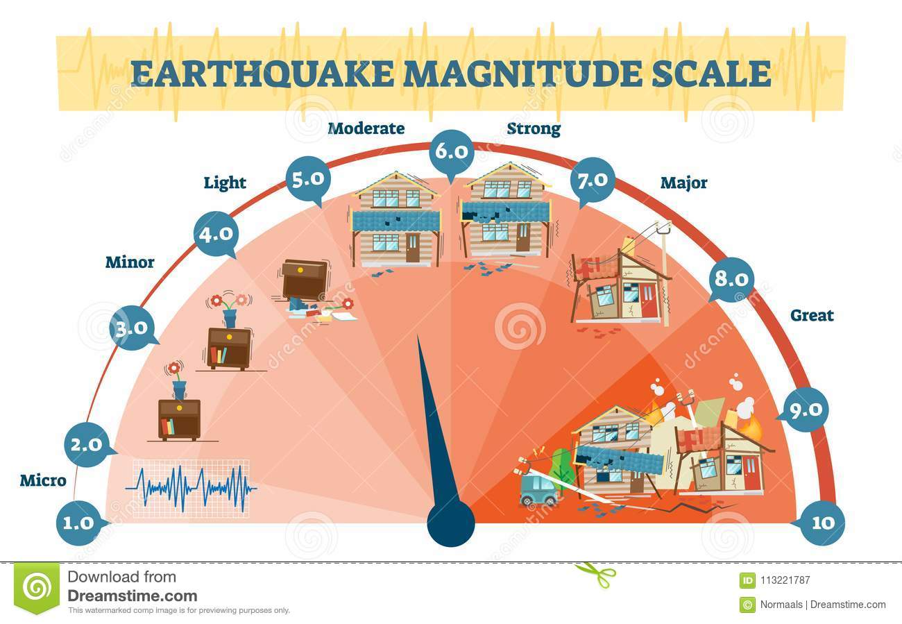 earthquake diagram with labels 2006 ford f150 radio wiring magnitude levels vector illustration richter scale seismic activity