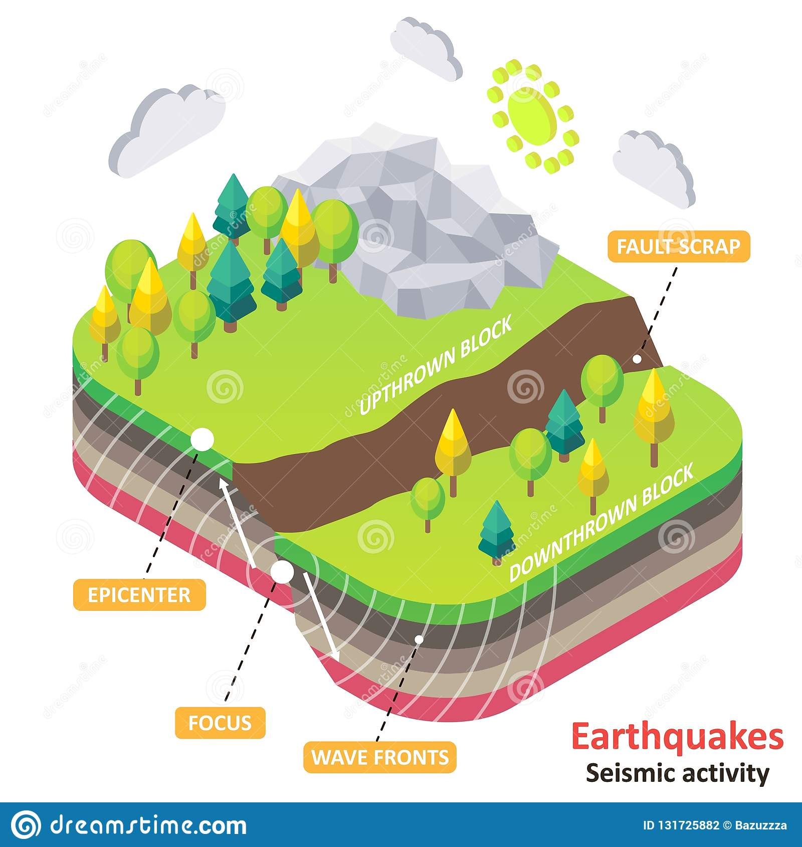 earthquake diagram with labels hall effect sensor or seismic activity vector isometric stock earth fault scrap epicenter focus and wavefronts natural disasters concept for educational