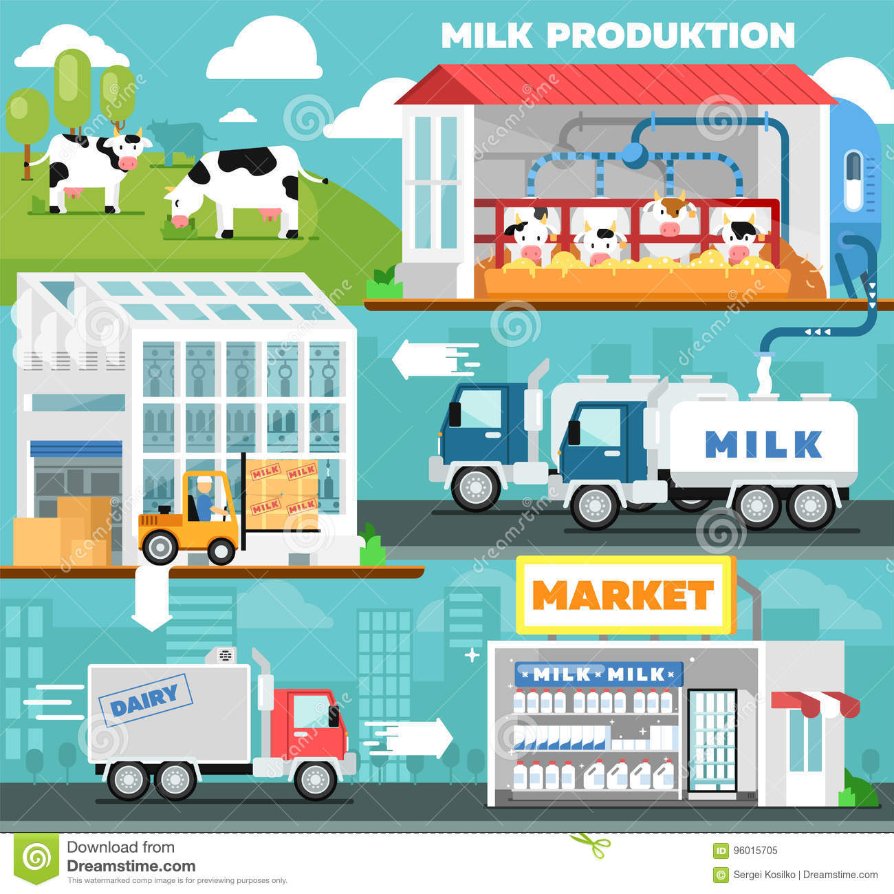 Eco Milk Production Infographics In Flat Style Stock