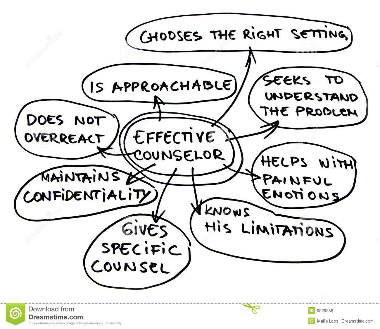 Effective counselor map stock photo. Image of idea, paper