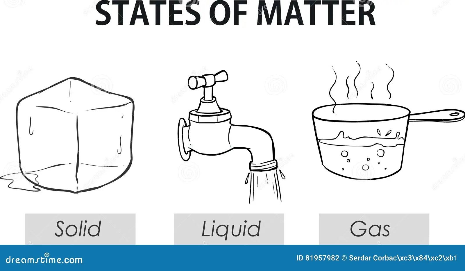 Ejemplo Del Vector Del Estados De La Materia Ilustracion