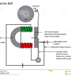 electric bell diagram showing electromagnet use stock vector rh dreamstime com diagram of ball joint diagram [ 1300 x 1055 Pixel ]