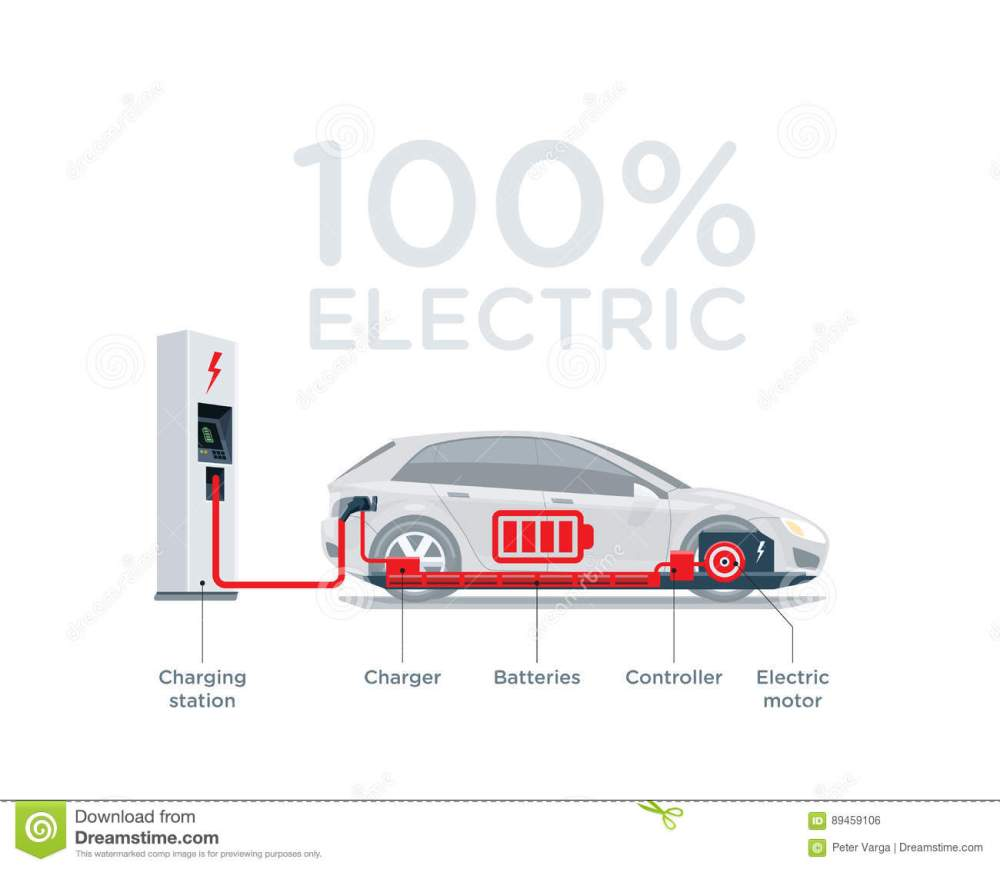 medium resolution of vector illustration scheme of an electric car charging at the charger station showing electrical components like battery pack motor charger controller