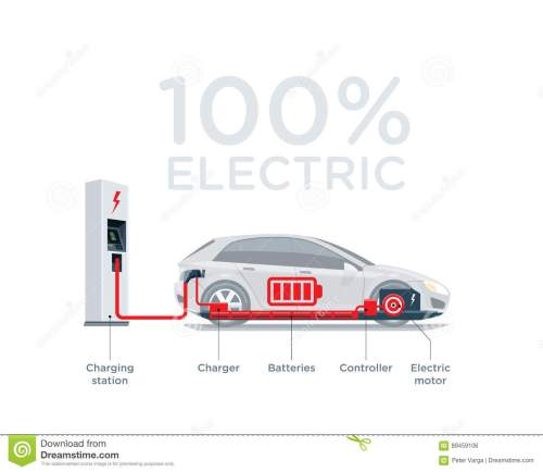 small resolution of vector illustration scheme of an electric car charging at the charger station showing electrical components like battery pack motor charger controller