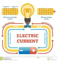 electric current concept example vector illustration electrical circuit diagram free electrons and metal atoms [ 1300 x 1321 Pixel ]