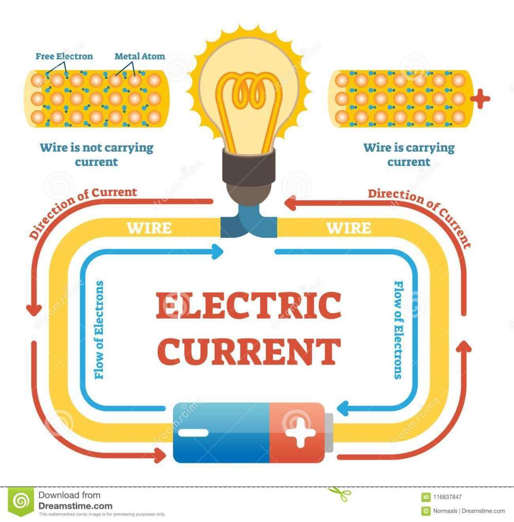 medium resolution of electric current concept example vector illustration electrical circuit diagram free electrons and metal atoms