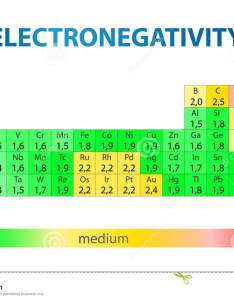 Electronegativity periodic table also stock photo image of elements rh dreamstime