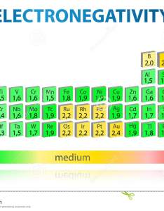 Electronegativity periodic table also stock illustration rh dreamstime