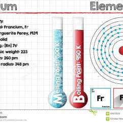 Francium Atom Diagram Bayliner Capri Wiring Electron Configuration Of Design Templates