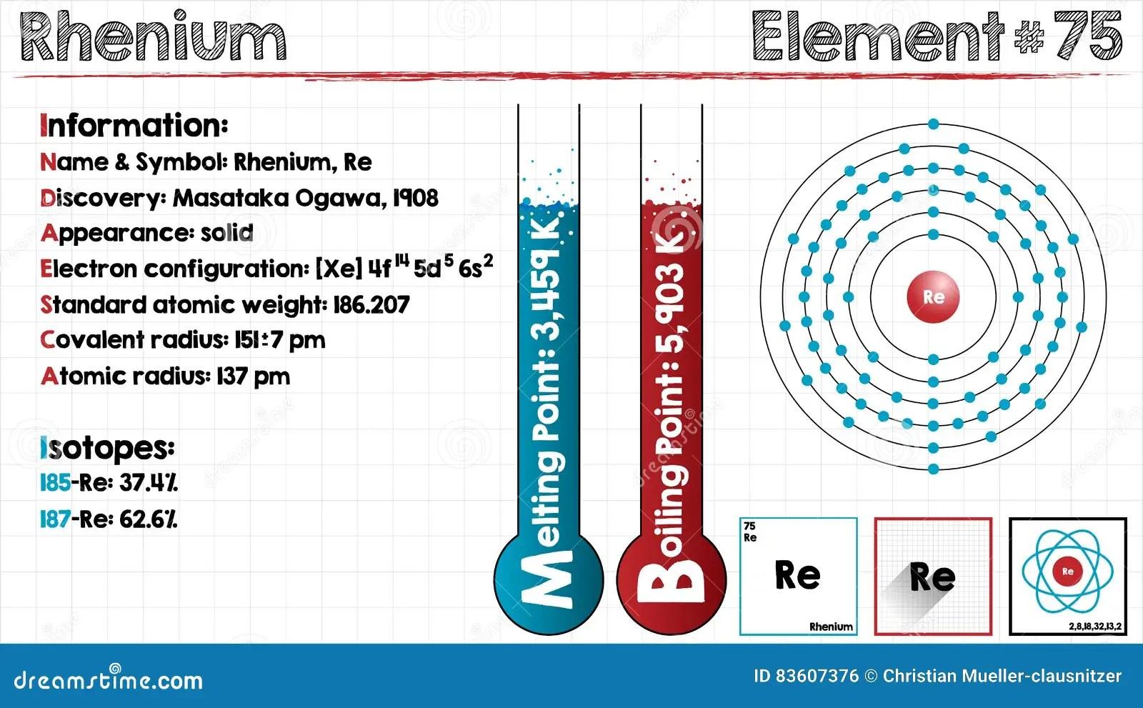 hight resolution of element of rhenium