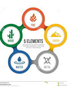 elements of cycle nature with circle sign water wood fire earth also rh dreamstime