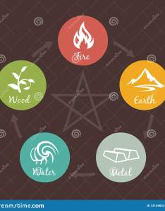 elements of nature icon sign water wood fire earth metal also rh dreamstime