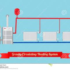 Central Heating Wiring Diagram Gravity Hot Water Jcb 3cx Grundfos Circulating Pump Diagrams Fuel