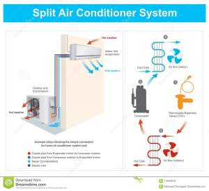 Split Air Conditioner System Stock Vector  Illustration of cold, line: 113540318
